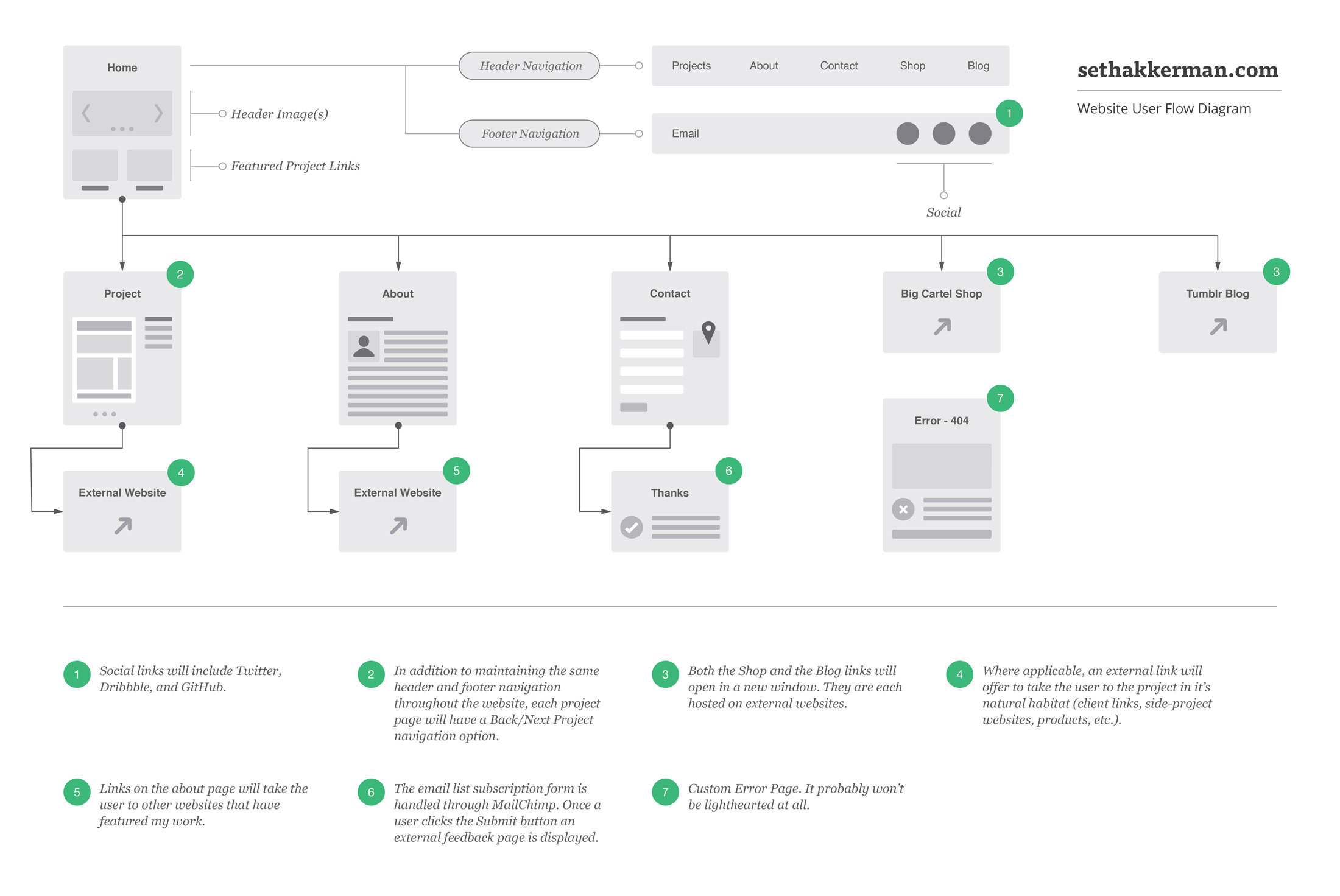 processthe website user flow diagram used in the making of sethakkerman com