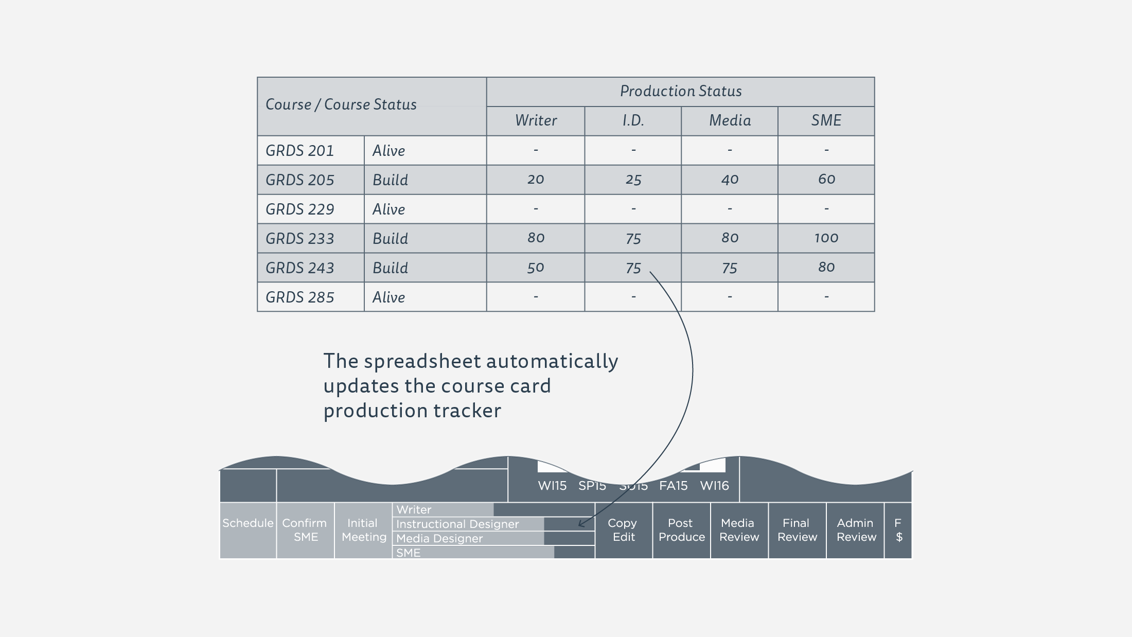 A diagram describing how the Google Spreadsheet controls the production percentages of the SCAD Course Cards.